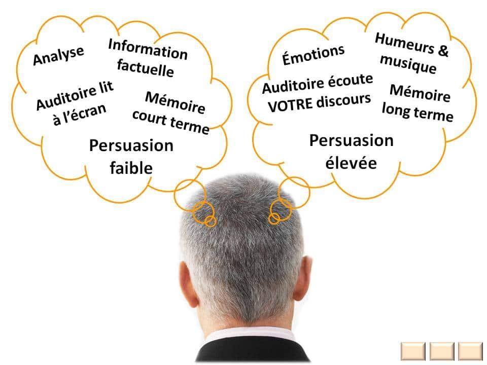 Se donner la peine de comprendre quelques bases du fonctionnement du cerveau pour avoir plus d'impact. :-)